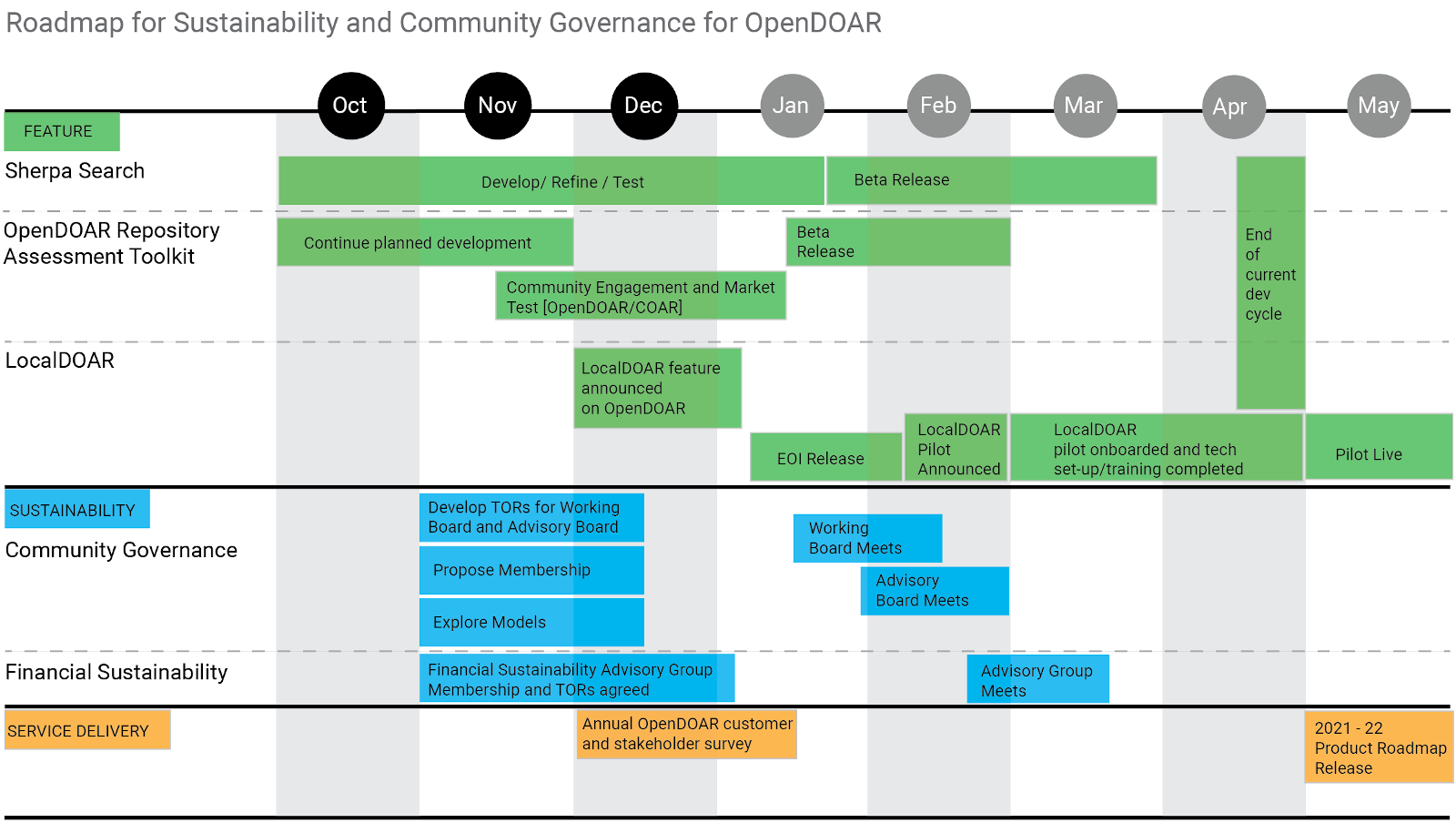 Roadmap for sustainability and community governance for OpenDOAR, including planned features, collaboration, preparations and service delivery.  This covers the period of October 2020 until May 2021.